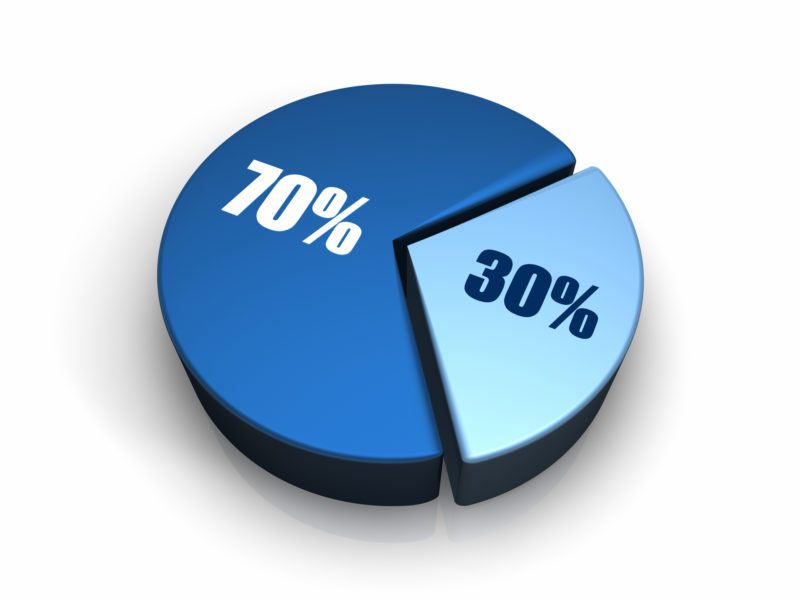 DSGVO 30% Meldepflicht Datenschutzbeauftragter erfüllt