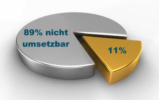 Tagesschau DSGVO 89% nicht umsetzbar